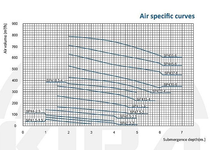 Air Specific Curves