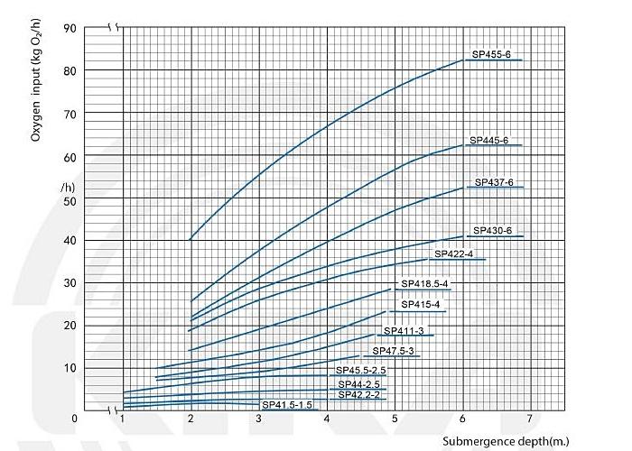 Oxygen transfre spacific curve