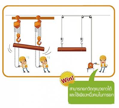 กว้านสลิงสามารถยกวัตถุขนาดยาวได้ด้วยเพียงคนเดียว แต่รอกโซ่จะต้องใช้ถึงสองคนในการยกหัวและท้ายของวัตถุ