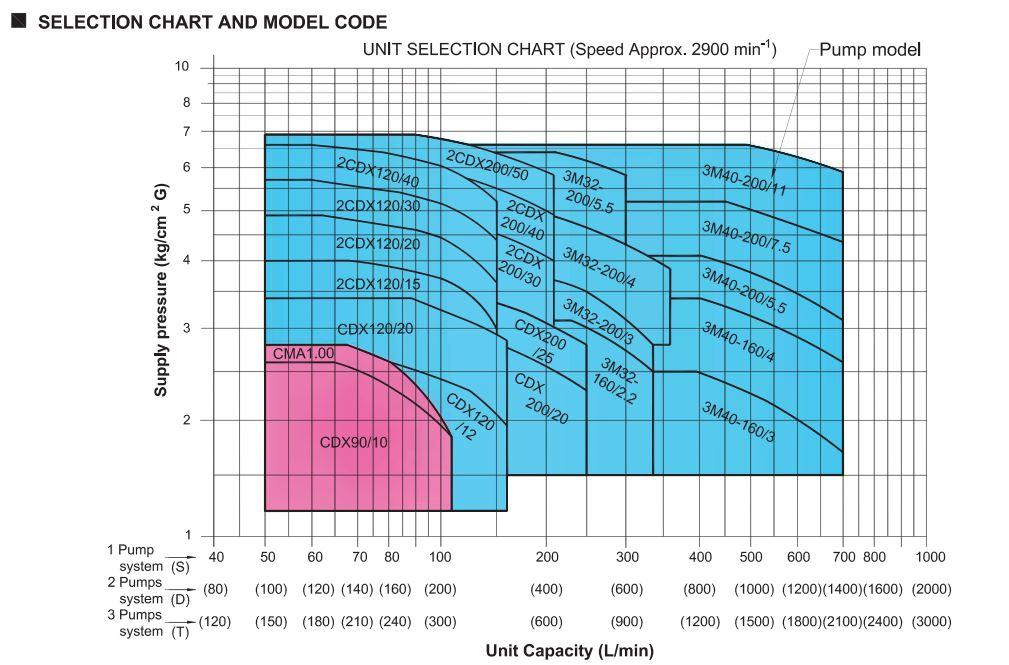 chart UD3